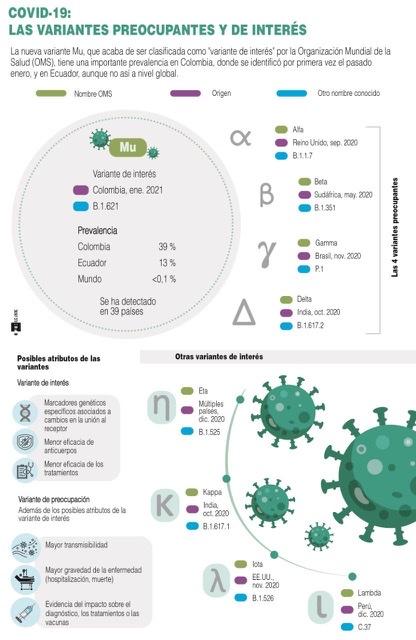 [Infografía] La nueva variante mu se expande en Colombia y Ecuador, según la OMS 1