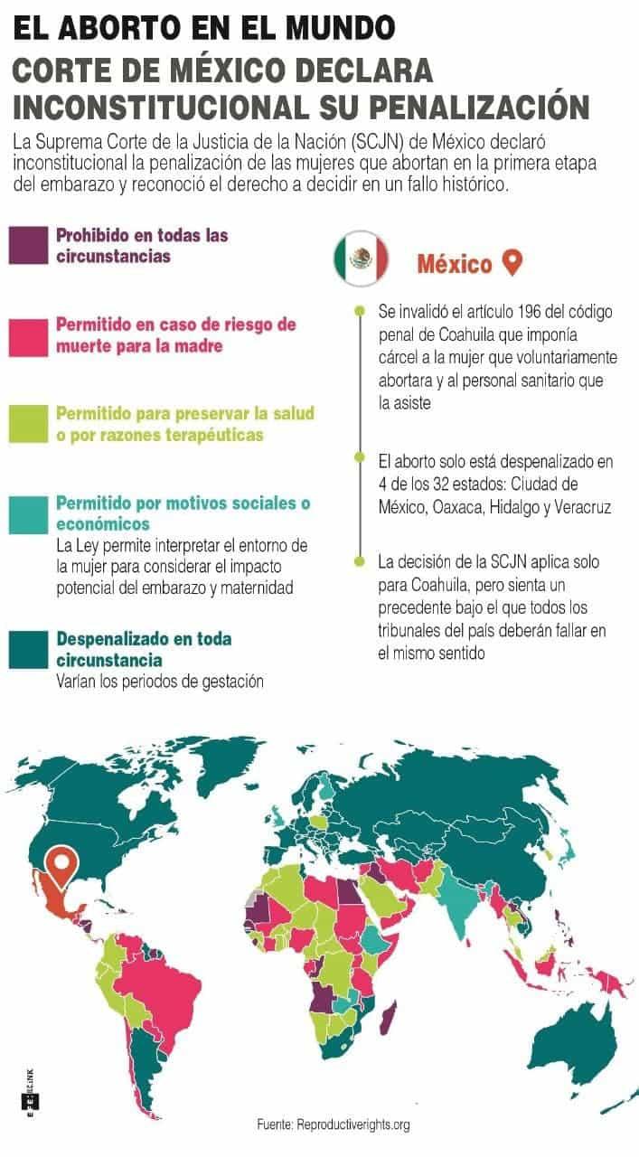 [Infografía] La Suprema Corte de México declara inconstitucional penalizar el aborto 1