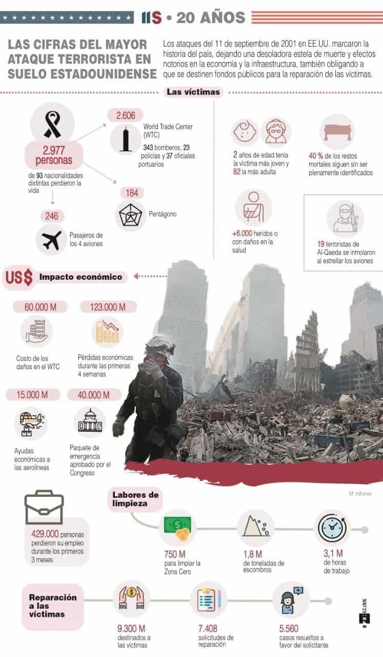 [Infografía] Nueva York, una ciudad herida, pero cambiada 20 años después del 11S 1
