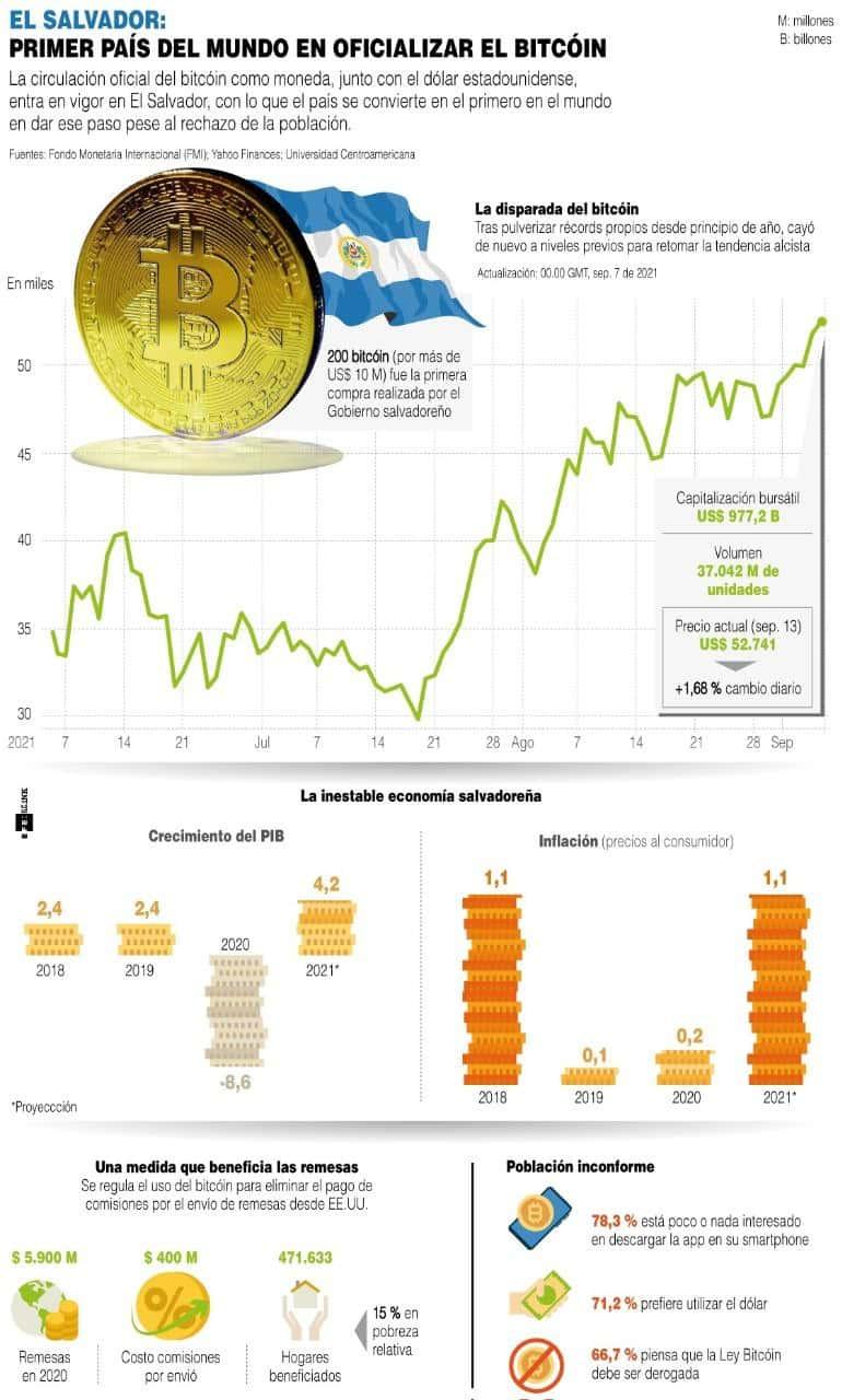 [Infografía] Primer país del mundo en oficializar el bitcóin 1