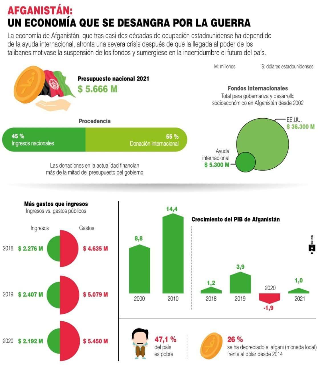 [Infografía] La economía de Afganistán, al borde del colapso por el boicot a los talibanes 1