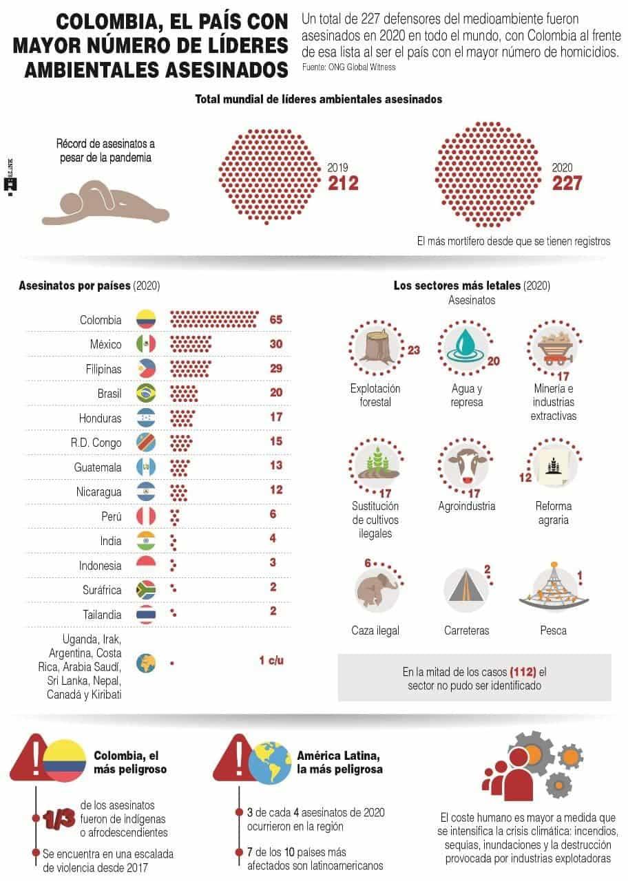 [Infografía] Colombia, el país con mayor número de líderes ambientales asesinados 1
