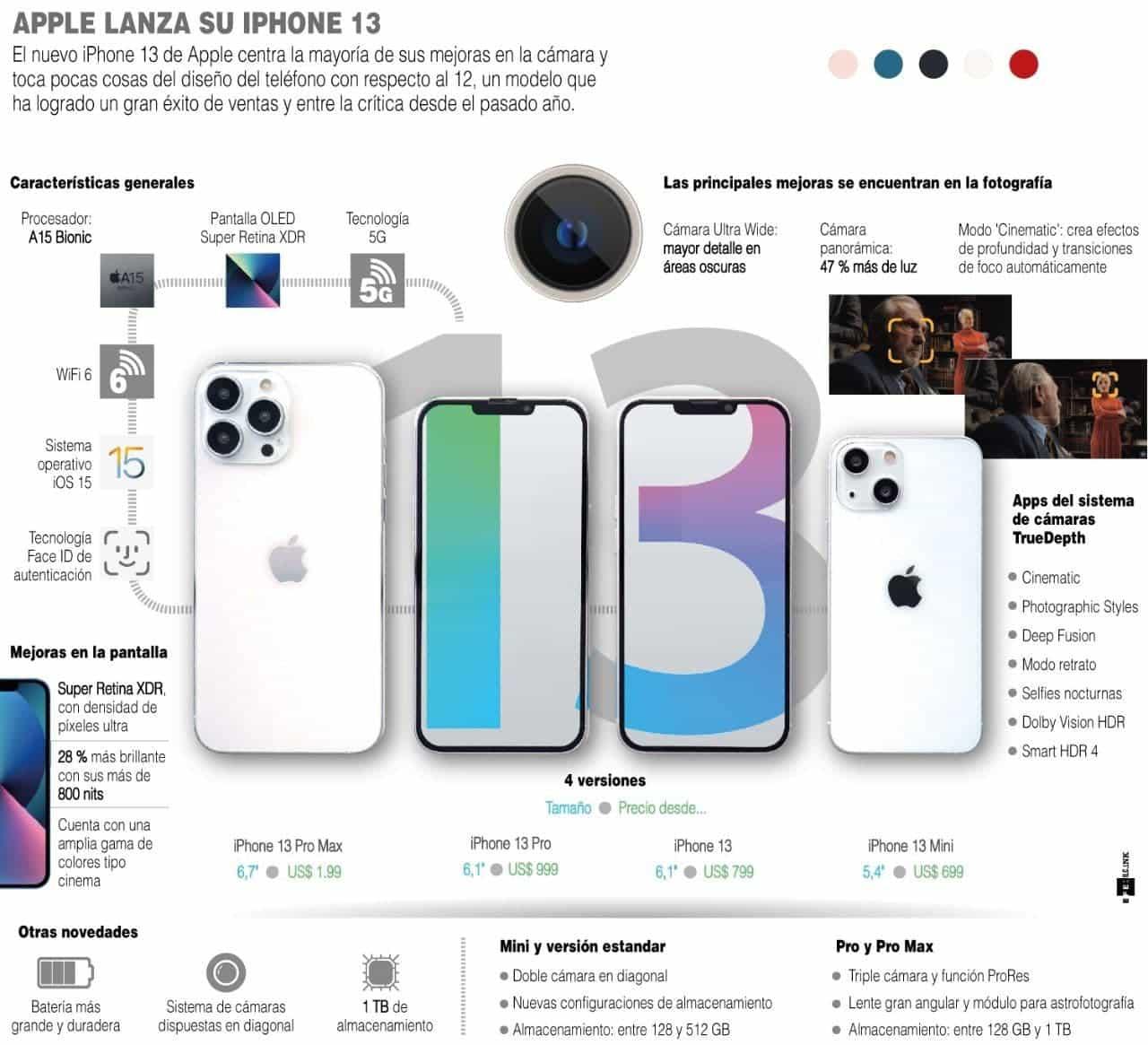 [Infografía] Apple lanza su iPhone 13 1