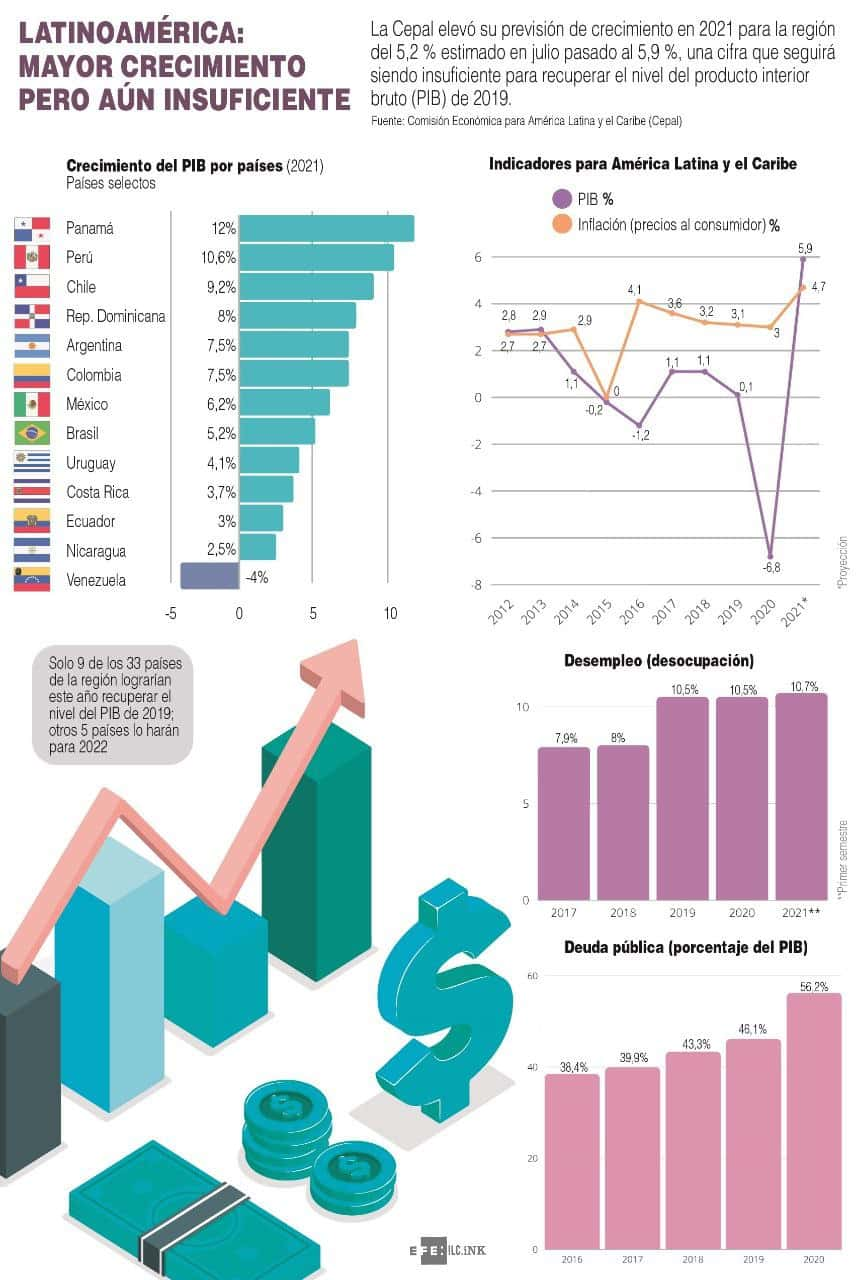 [Infografía] Cepal eleva su previsión de crecimiento para Latinoamérica al 5,9 % en el 2021 1