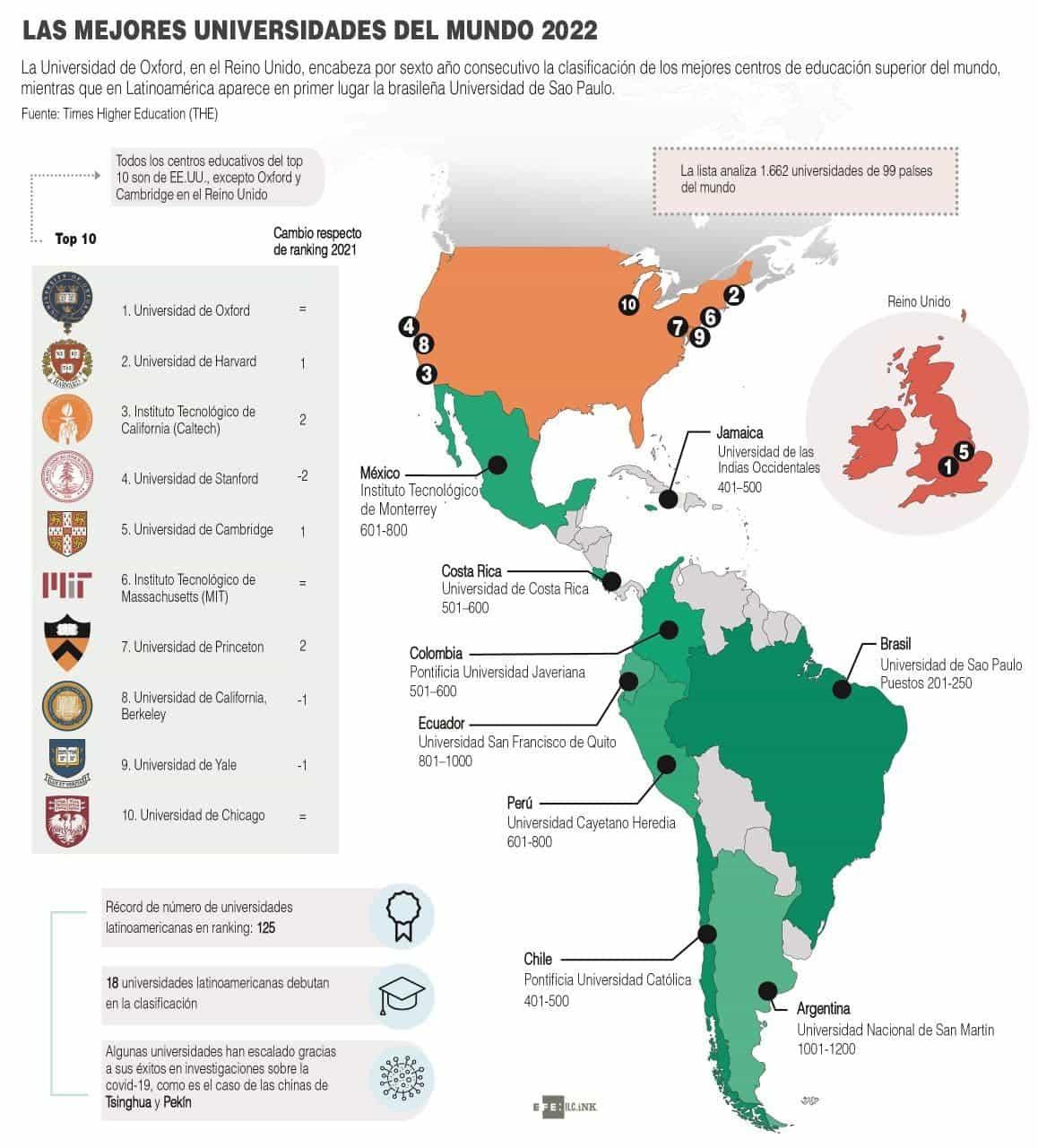 [Infografía] Las mejores universidades del mundo 2022 1