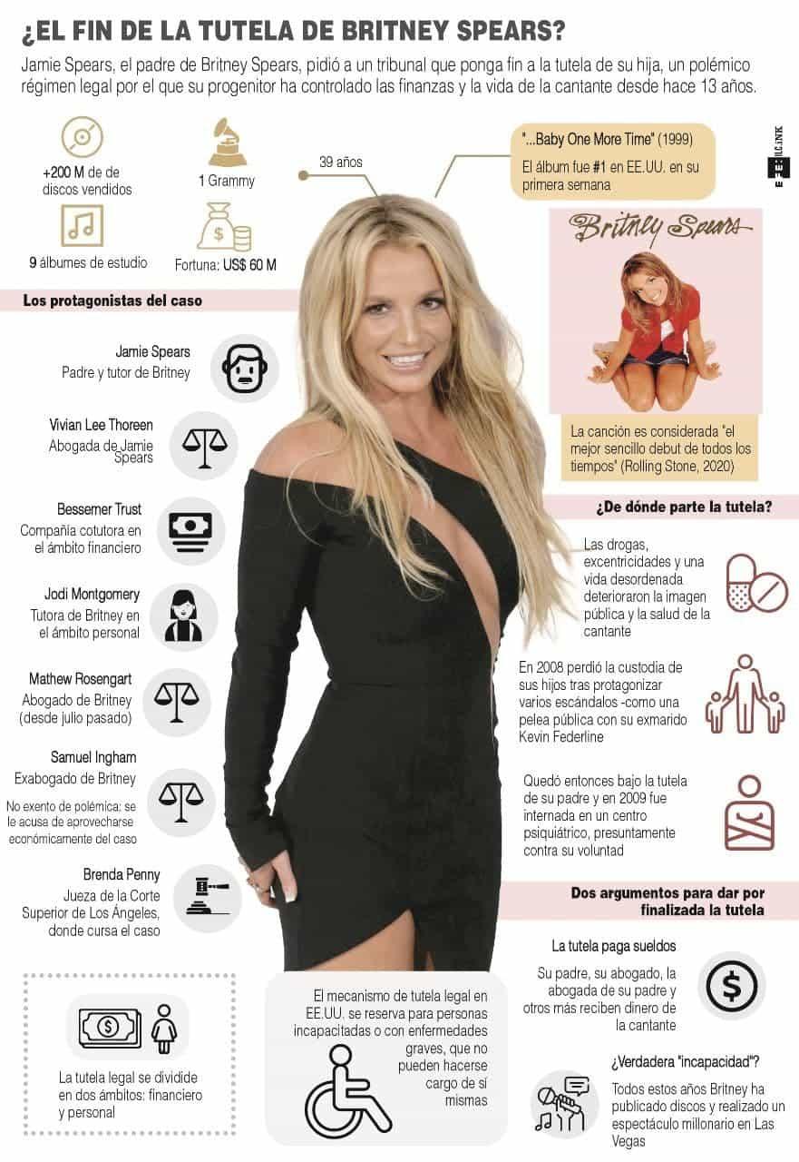 [Infografía] El padre de Britney Spears pide poner fin a la tutela de su hija 1