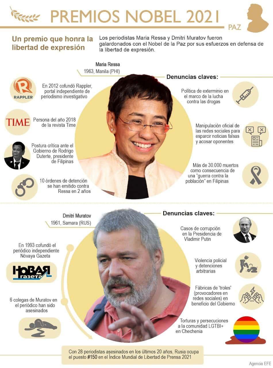 Infografía] Premio Nobel de la Paz para los periodistas Ressa y Muratov –  Boyacá 7 Días